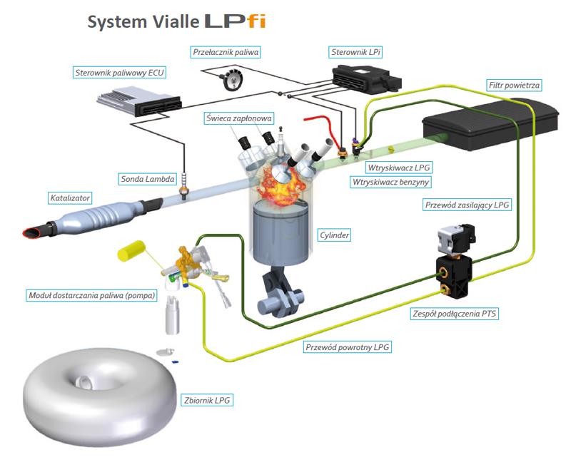 LPG instalacja